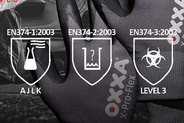 Welke 5 normeringen zijn er voor handbescherming?