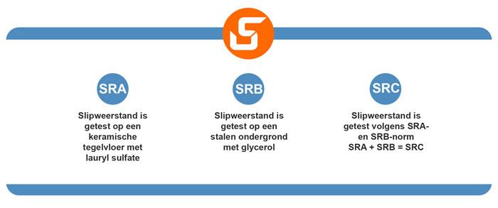 Antislip veiligheidsschoenen: uitleg van normen SRA, SRB en SRC